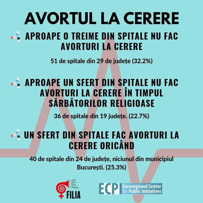 Avortul – un drept legiferat, dar greu de accesat în România anului 2019?